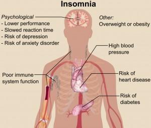 Efek-kesehatan-tubh-akibat-gangguan-tidur
